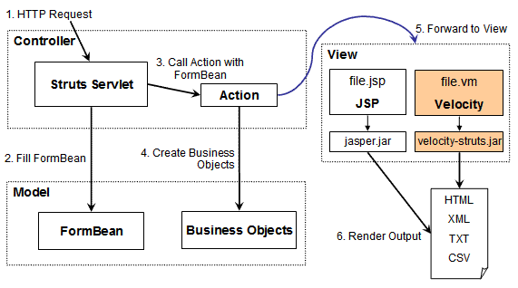 Apache Velocity Tools - Struts Integration